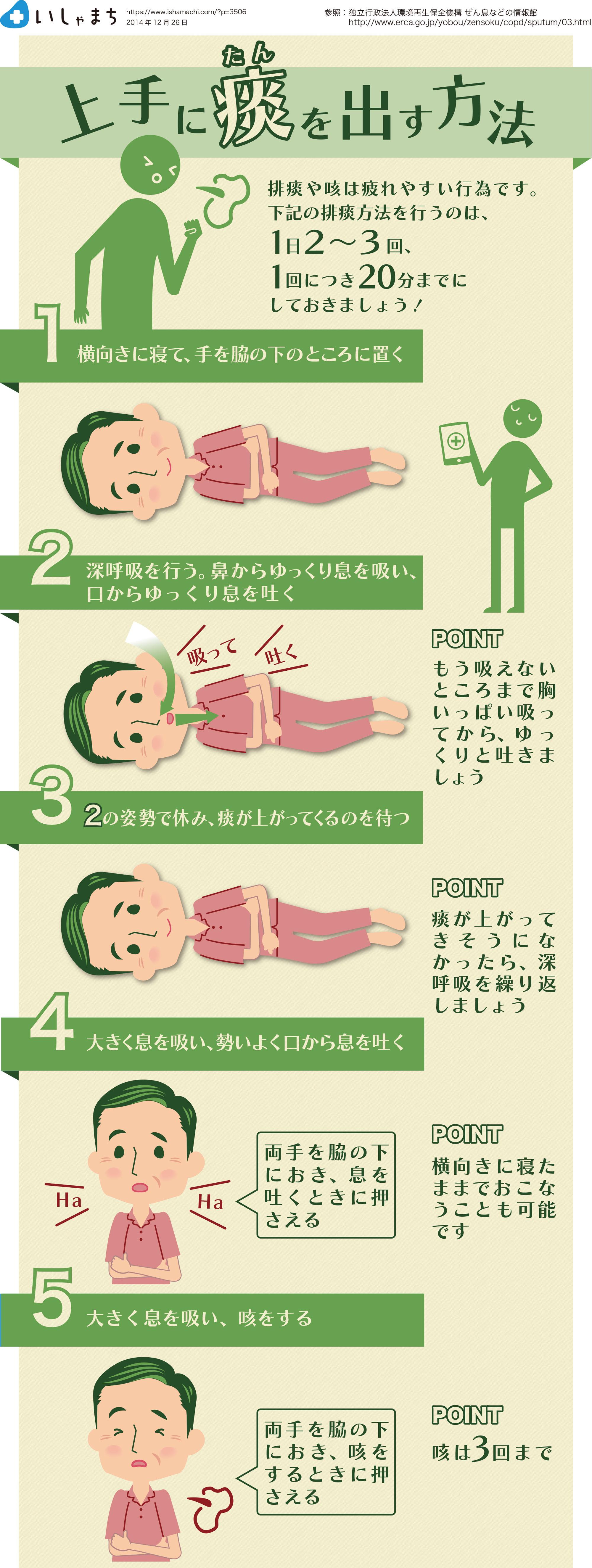 止める 方法 を 咳