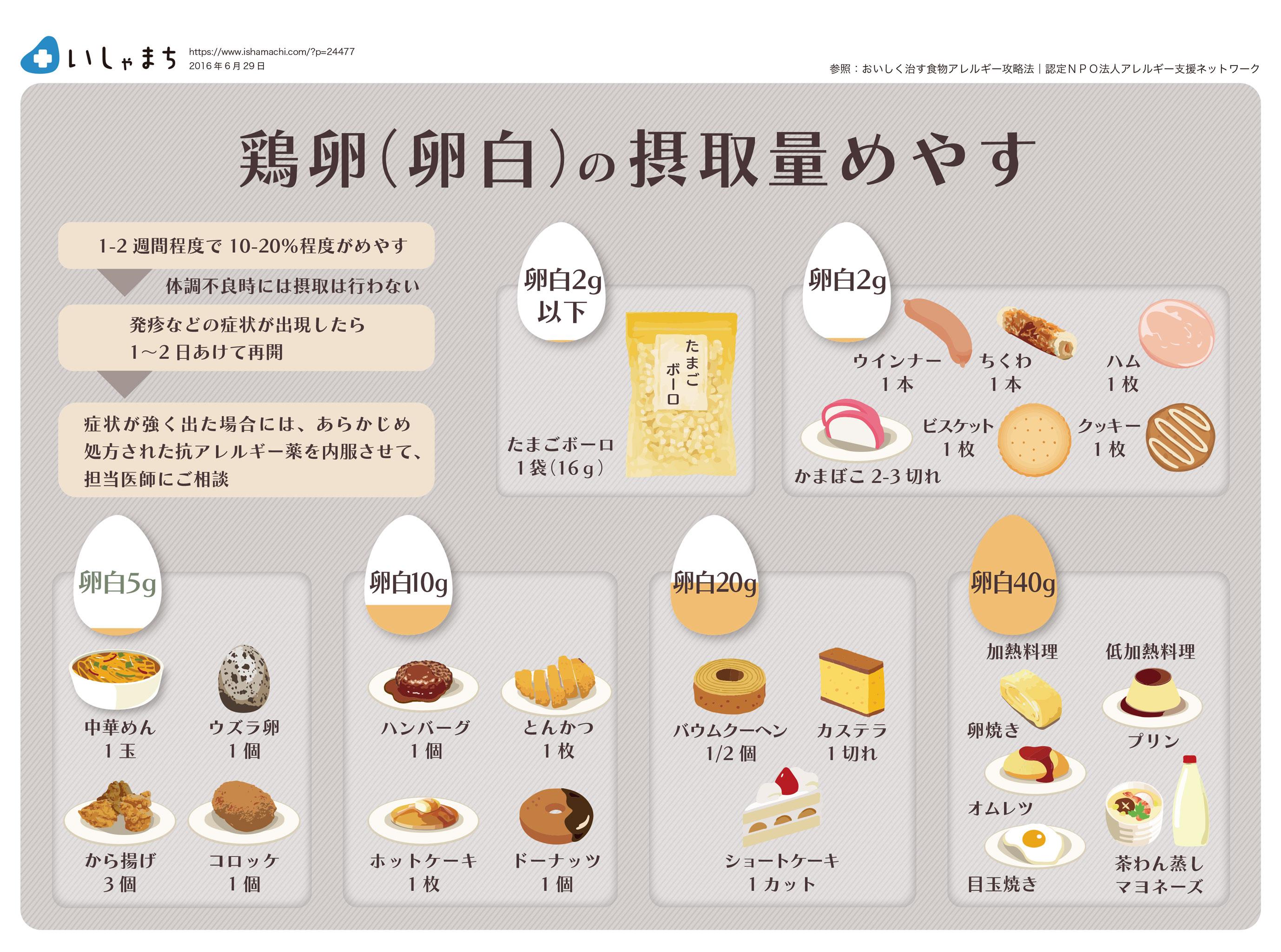 離乳食 卵黄 進め方