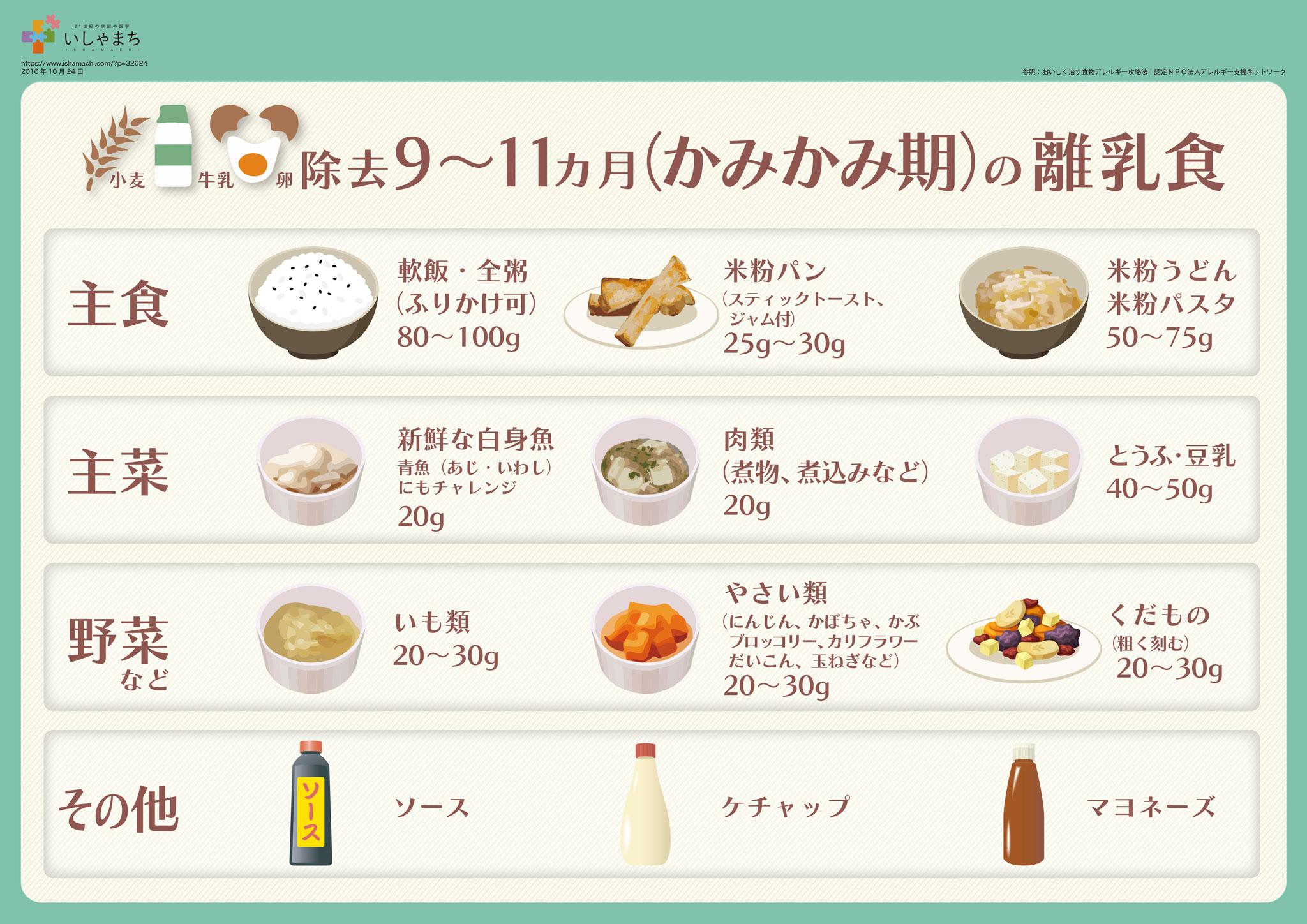 離乳食 進め方 卵
