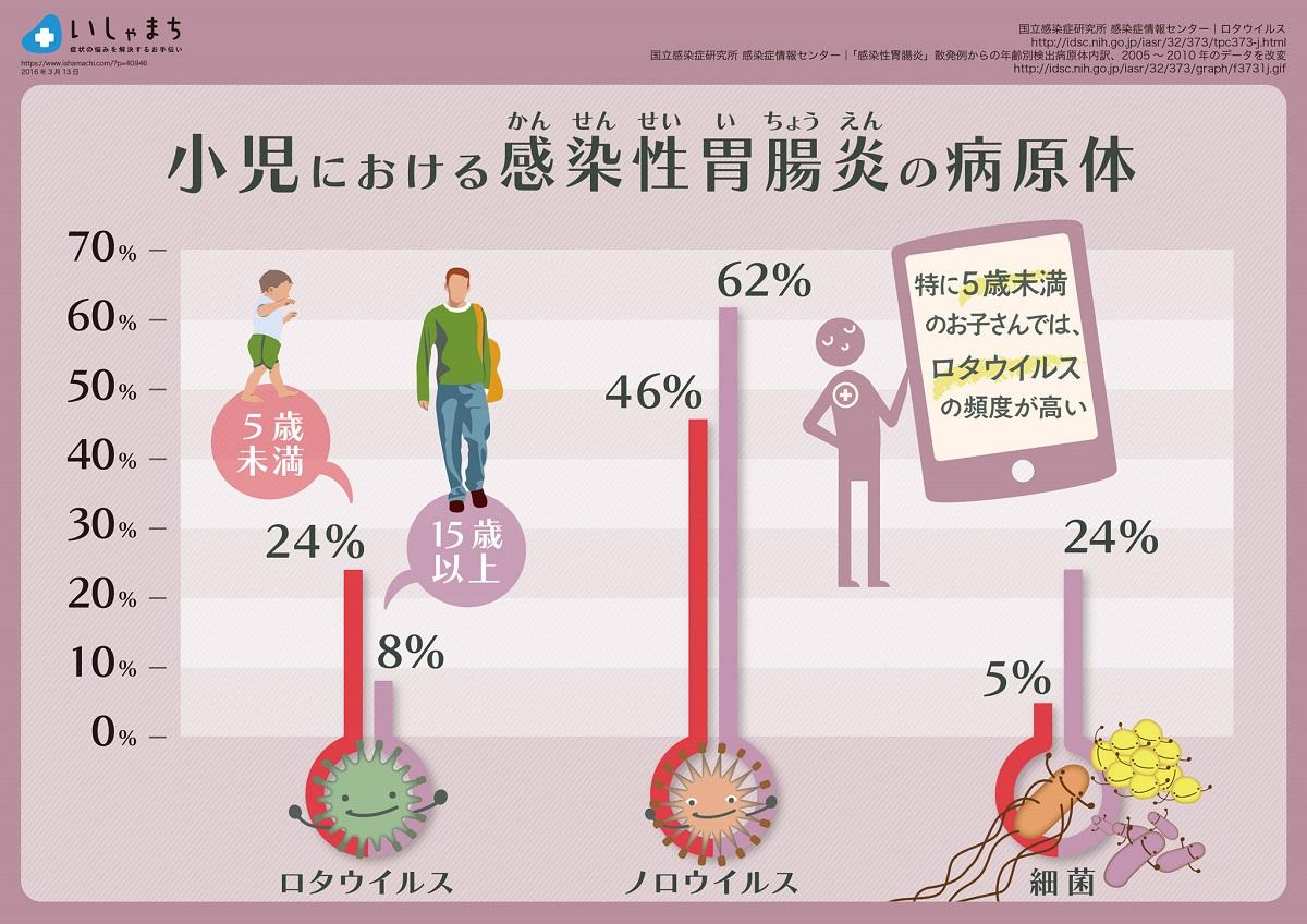 小児における感染性胃腸炎の病原体