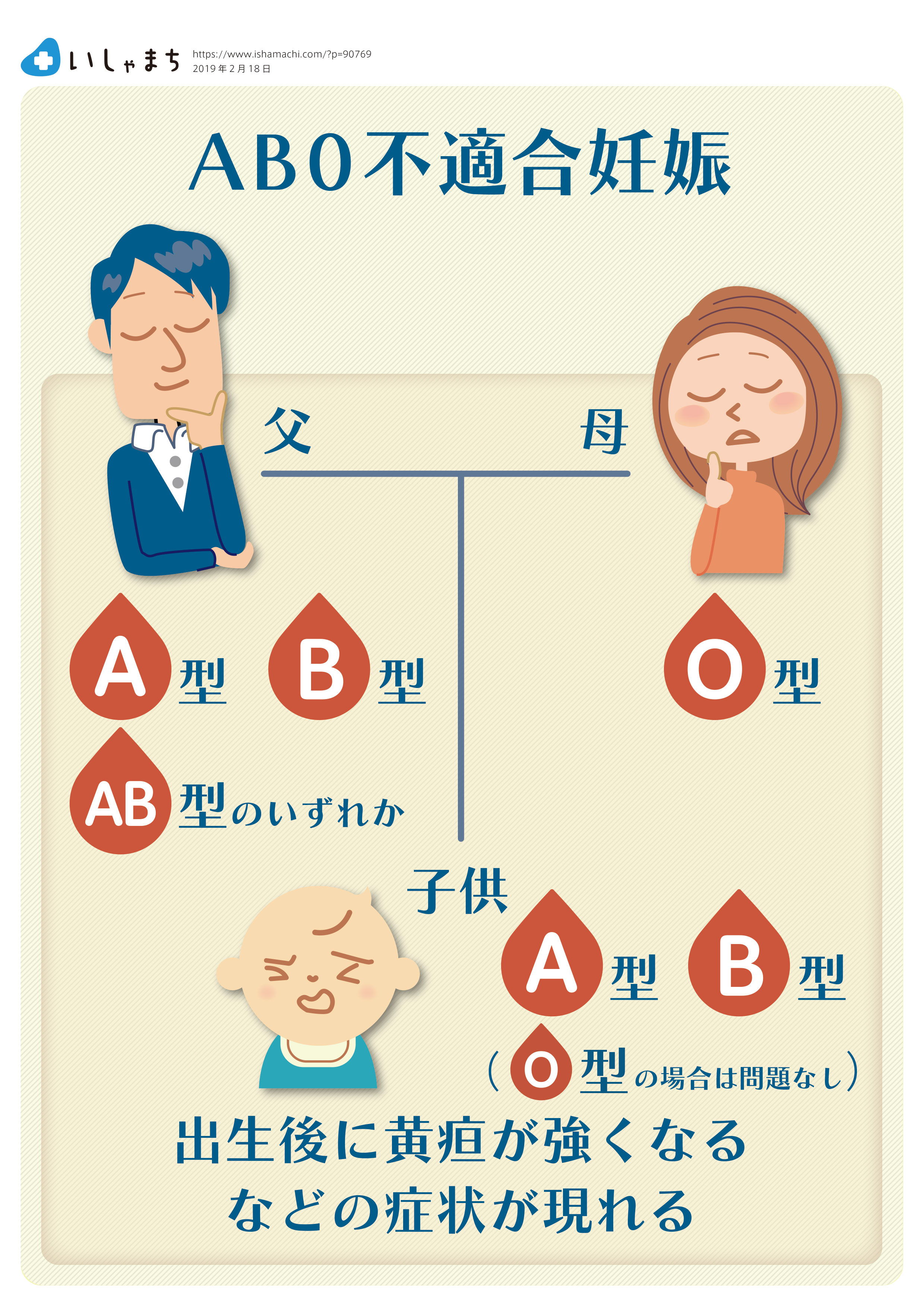 血液型不適合妊娠って何 Abo型とrh型とは いしゃまち